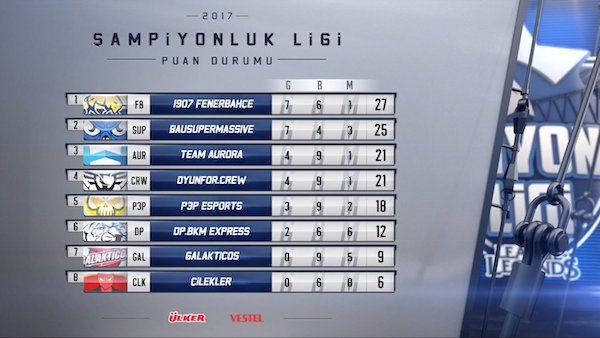 League of Legends Türkiye Şampiyonluk Ligi puan tablosu