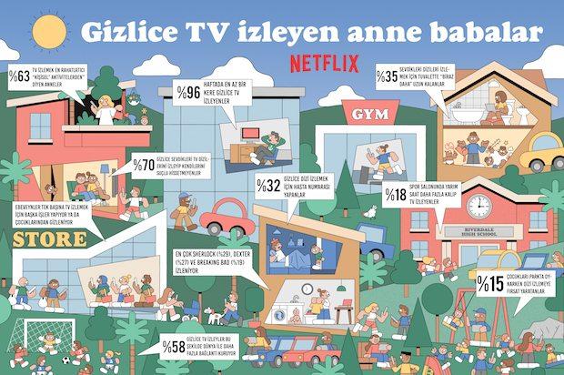 gizlice ve tek başına TV izleme alışkanlıkları