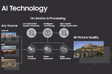8K Yapay Zeka Teknolojisi Samsung